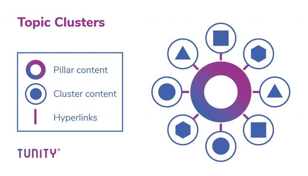 SEO Topic Clusters Pillars Tunity