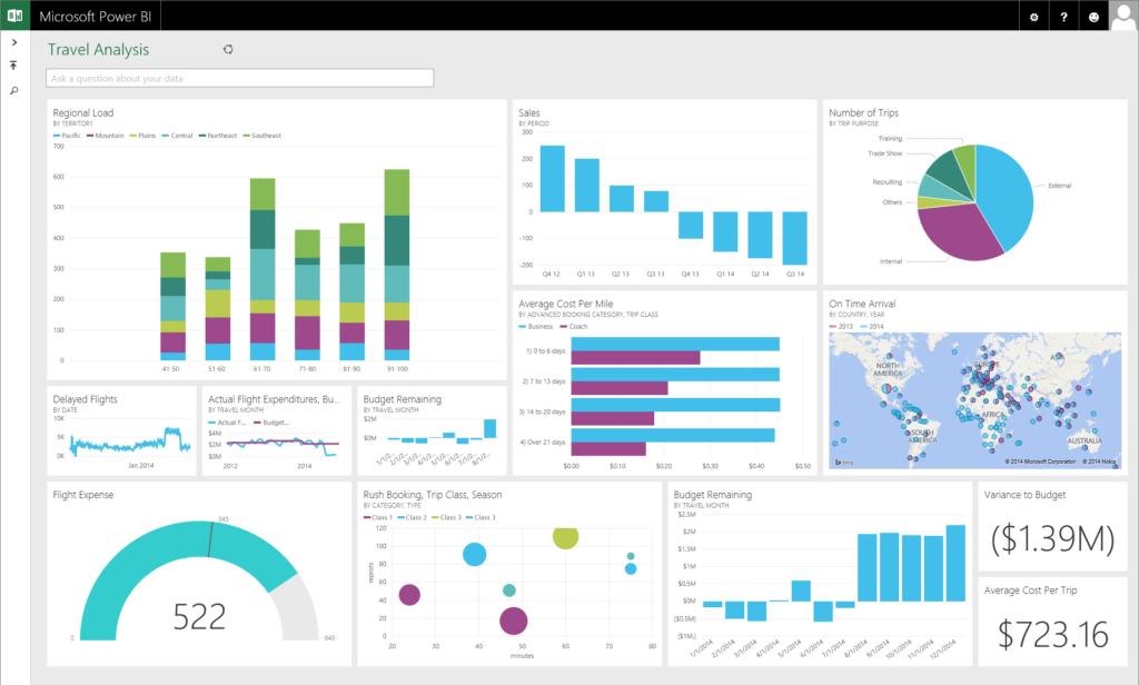 Business Intelligence Dashboard - Microsoft Power BI