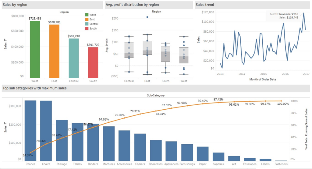 Business Intelligence Dashboard - Tabblaeau