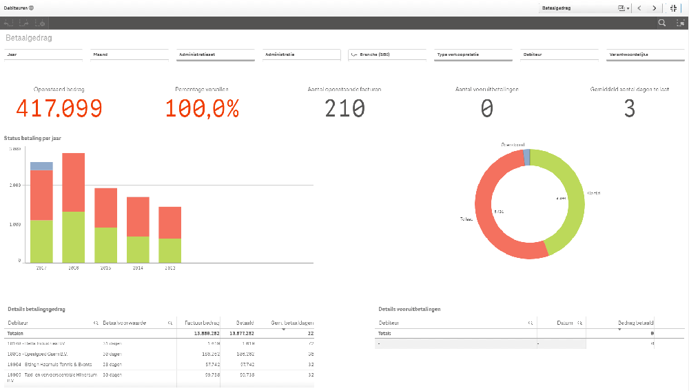 Business Intelligence Dashboard - Afas