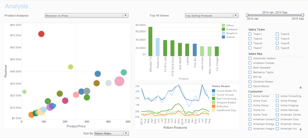 Business Intelligence Dashboard - InetSoft