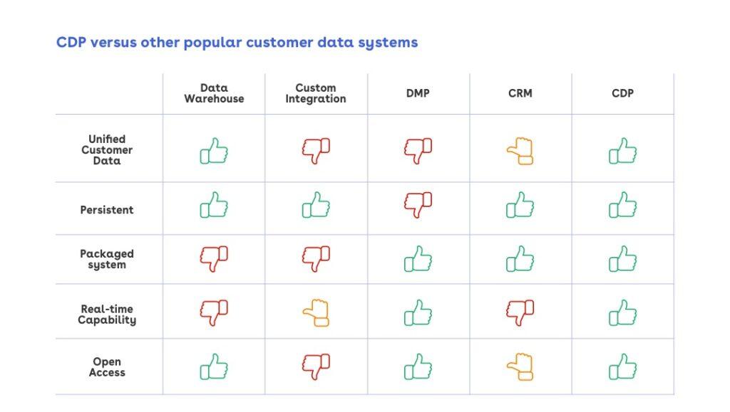 Customer Data Platform Vergelijking