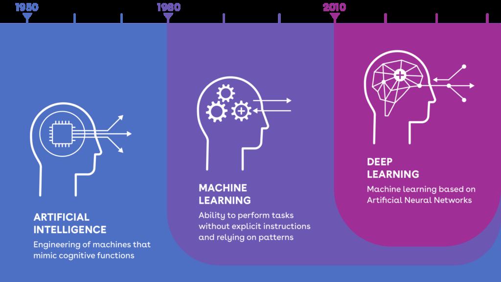machine learning ai