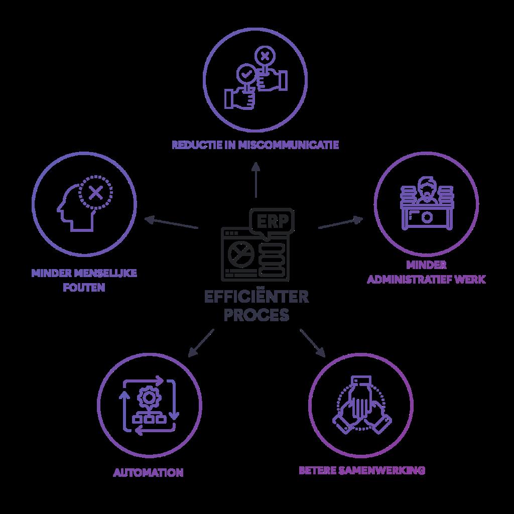 Case Stessens: voordelen van het ERP-proces