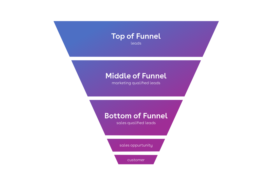 Funnel leadgeneration
