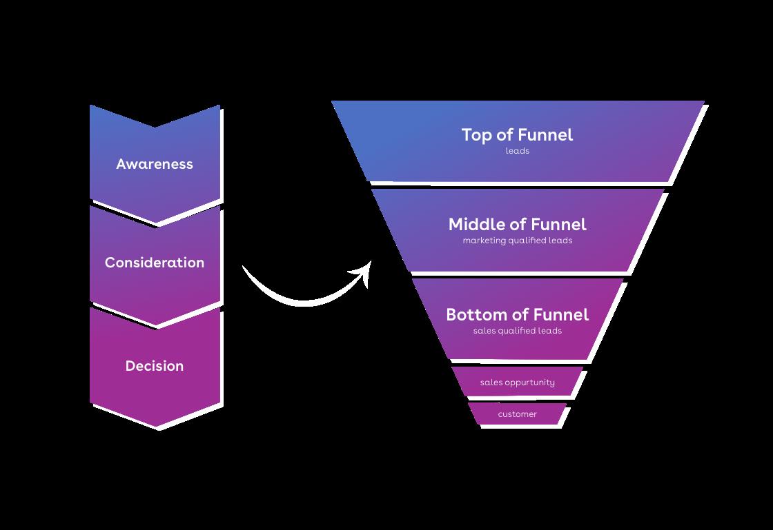 Leadgeneration funnel