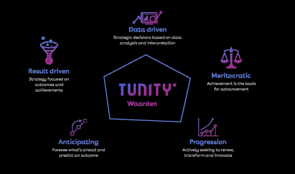 Waarden van Tunity