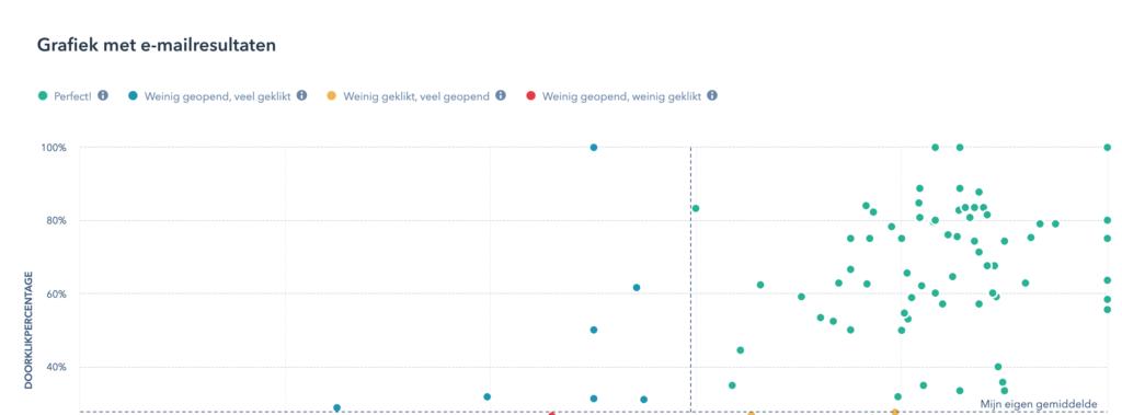 Grafiek met e-mailresultaten