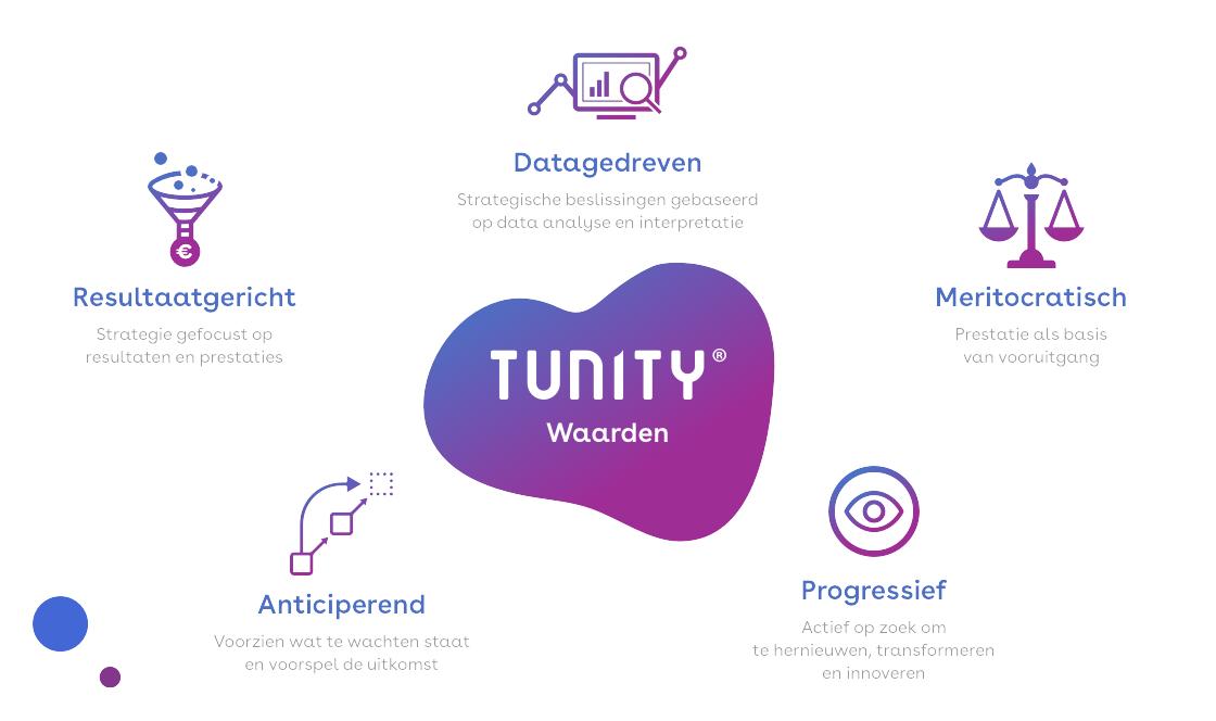 Tunity-waarden